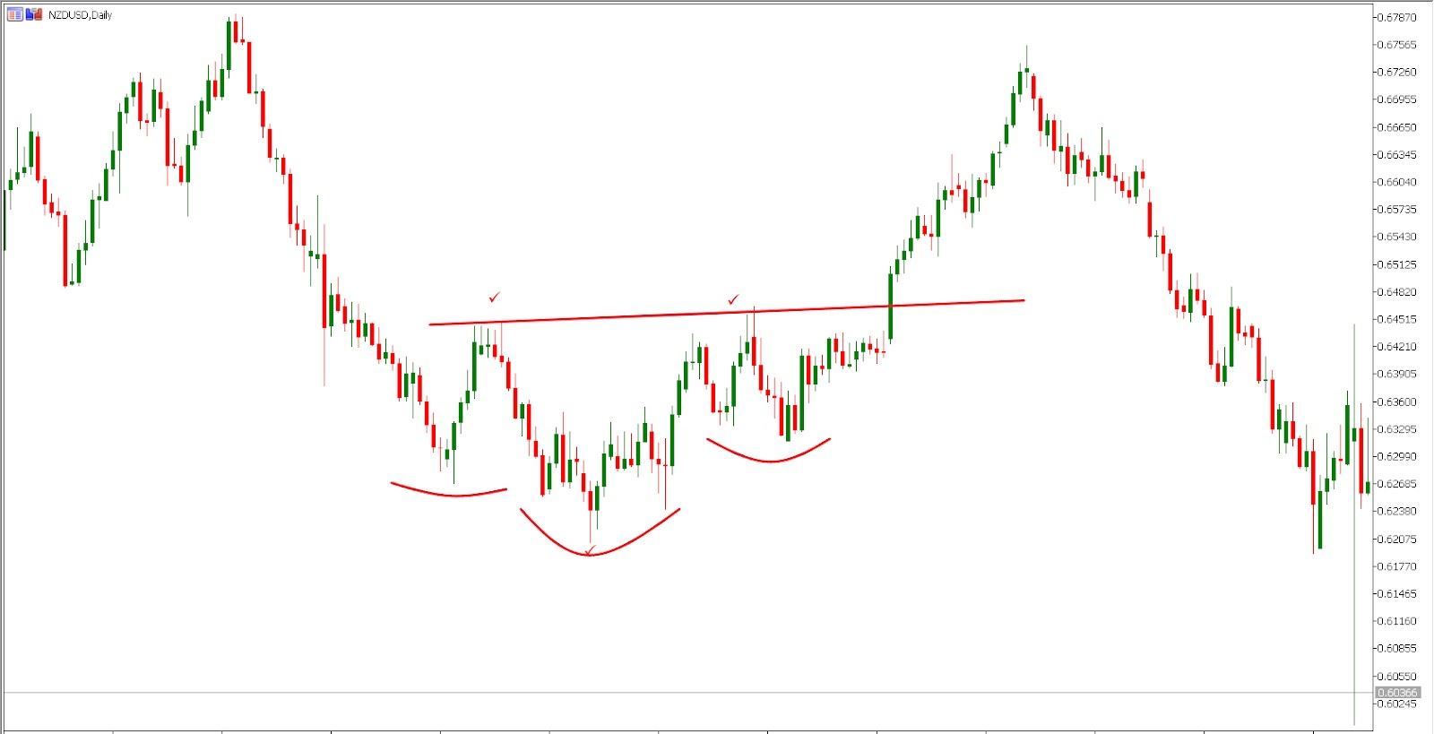 Spotting the inverse head and shoulders pattern (MetaTrader5)