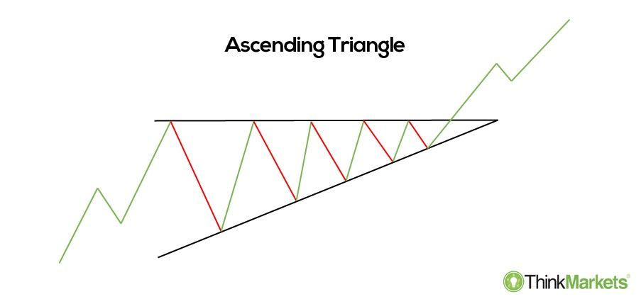 ascending triangle - an illustration