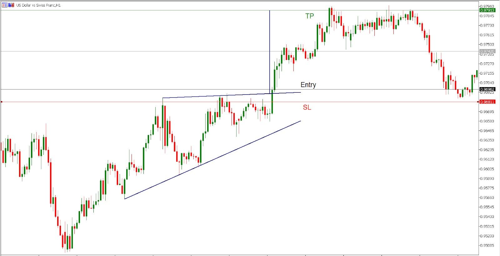 trading the ascending triangle on USD/CHF hourly chart