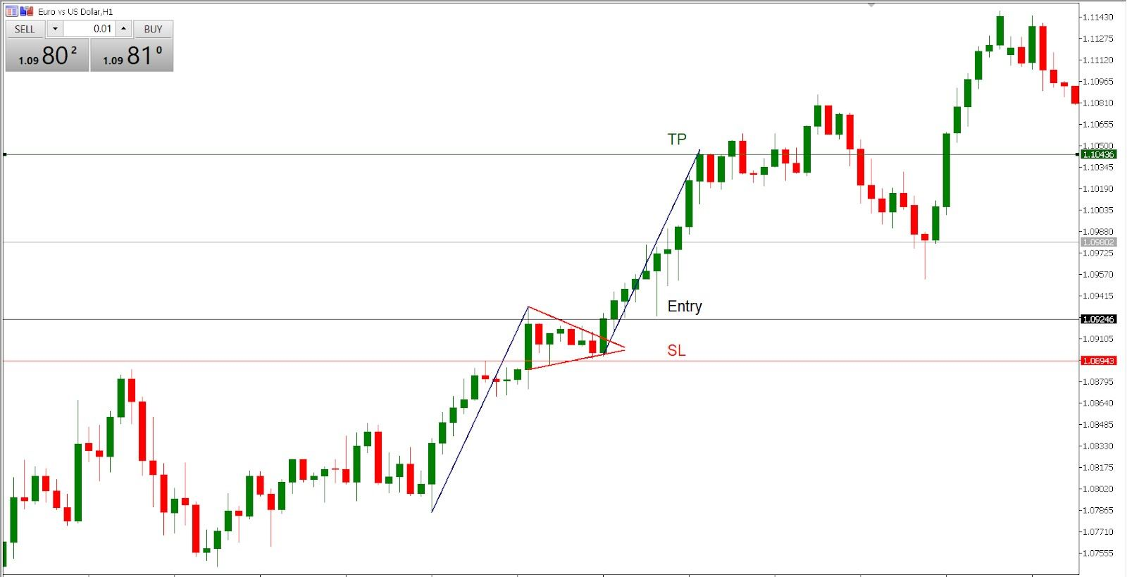 trading the bull pennant pattern