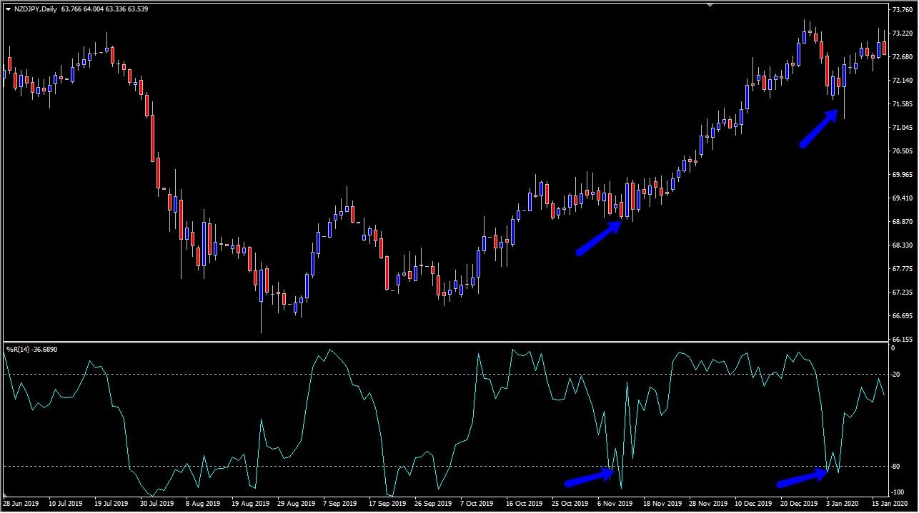 Williams Percent Range indicator in a trend