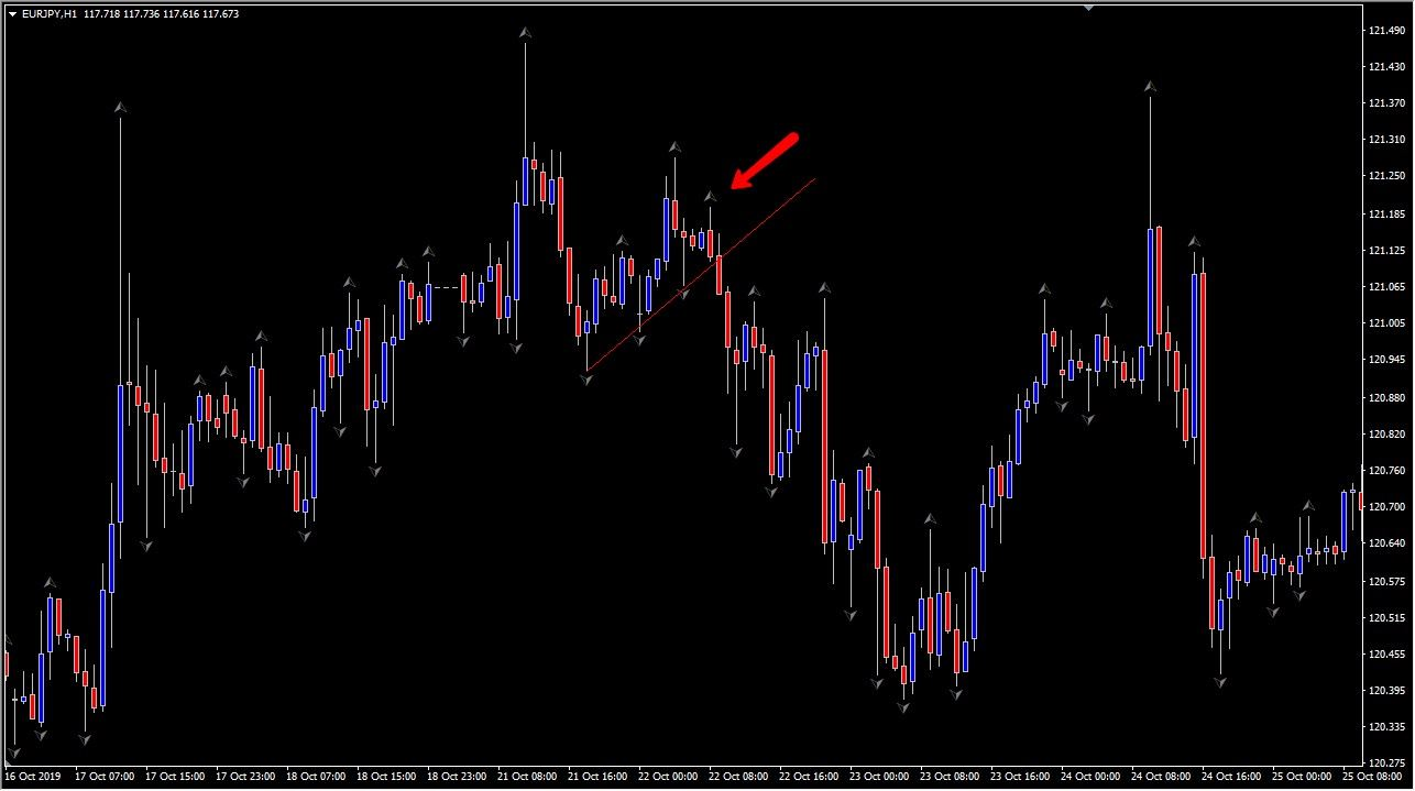 a trend line break using the Bill Williams fractal indicator