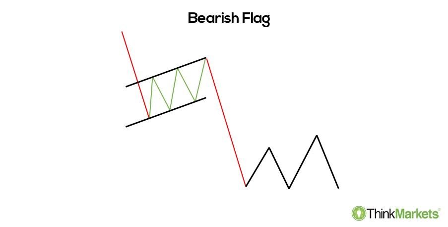 Bearish flag - an illustration