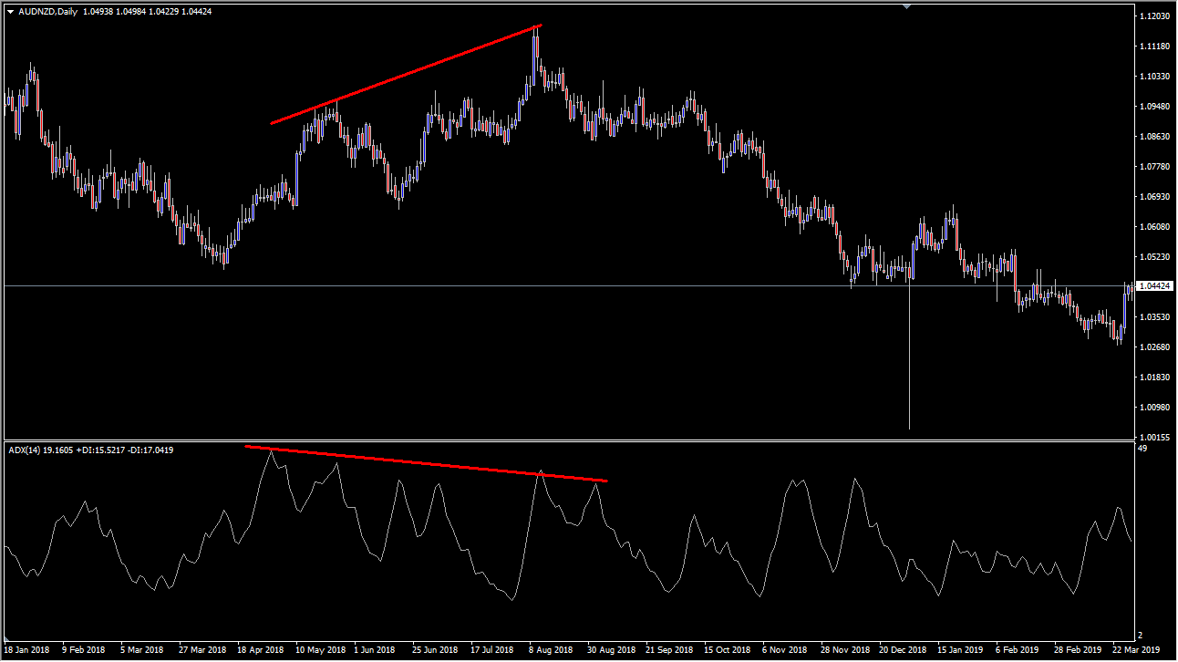 Divergence on the ADX in order to avoid a trade