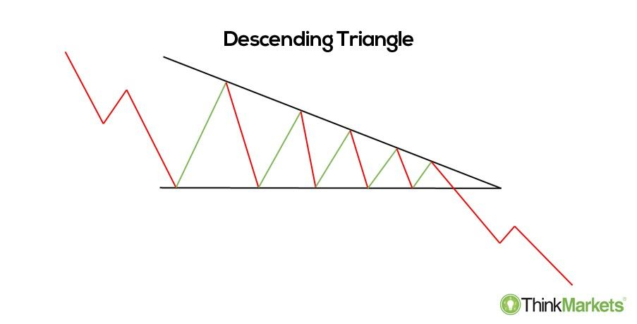 Descending triangle - an illustration (Source: Daily FX)