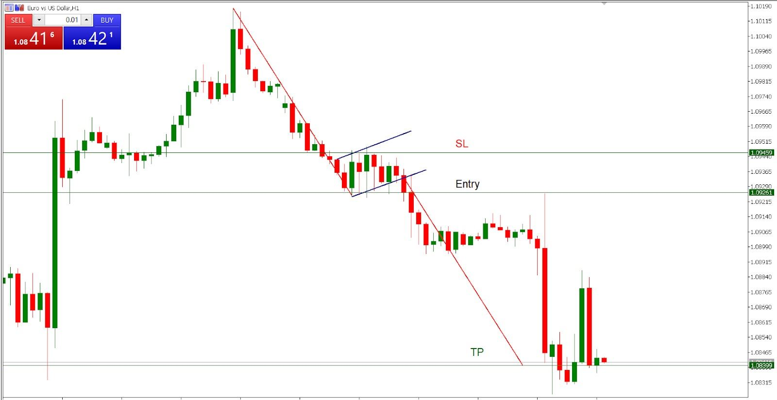 Trading the bear flag - EUR/USD H1 chart