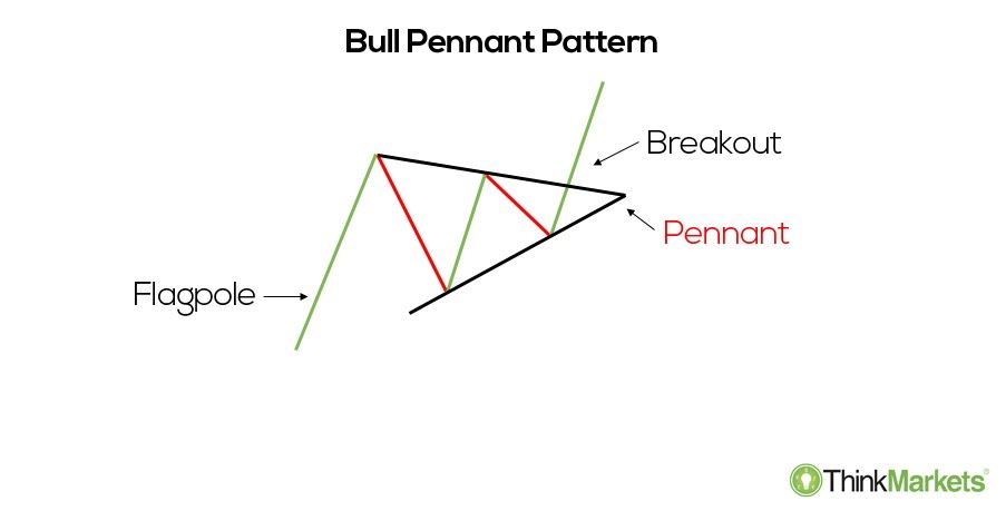 Bullish pennant - an illustration
