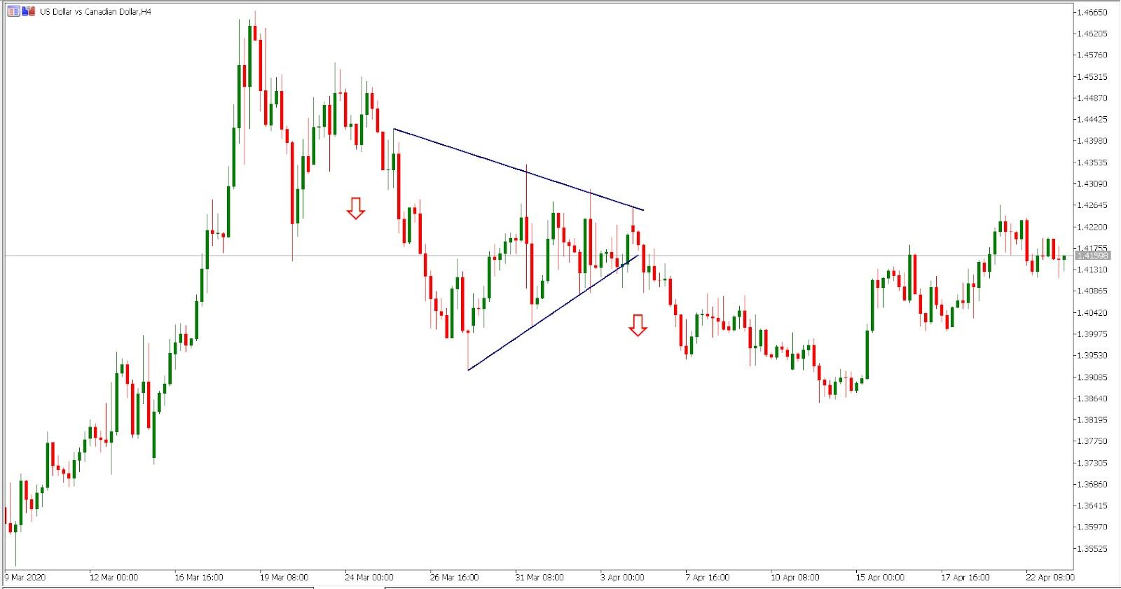 USD/CAD H4 chart - Spotting the pattern