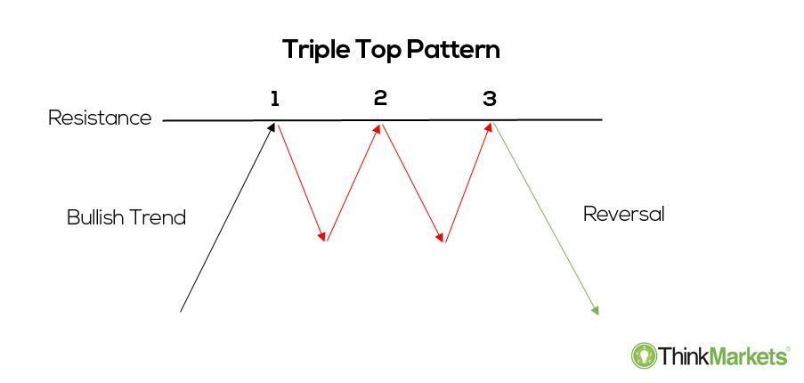 a triple top chart pattern illustration