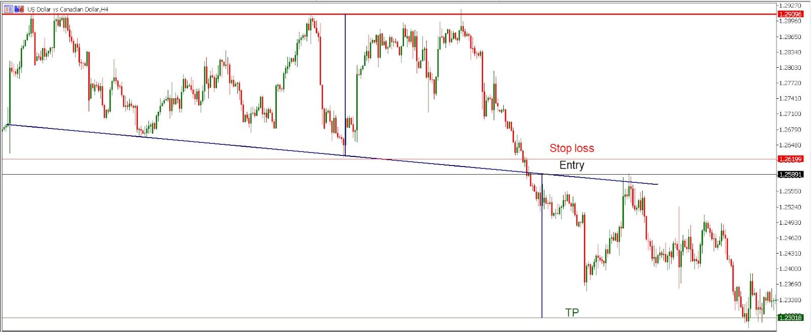 USD/JPY H4 chart - Trading the triple top pattern