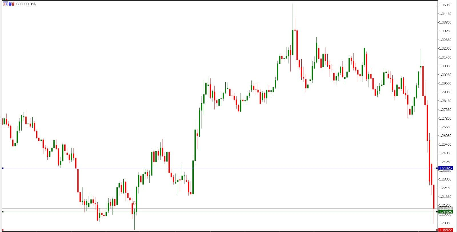 hammer on a GBP/USD daily chart