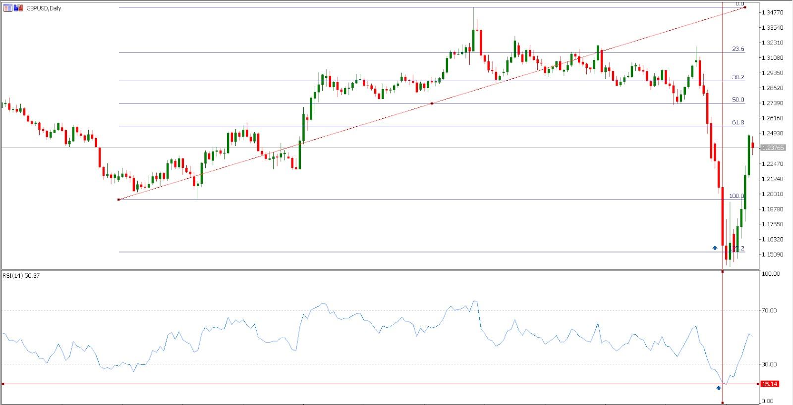 GBP/USD - trading the RSI