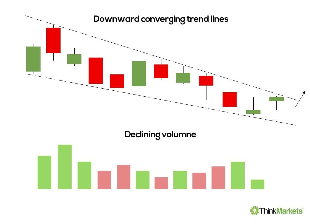 what is a falling wedge pattern