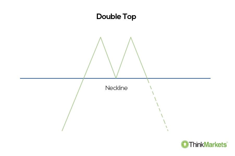 a double top formation reversal pattern