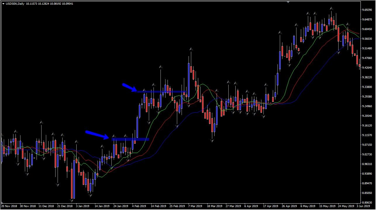 fractal indicator with alligator indicator