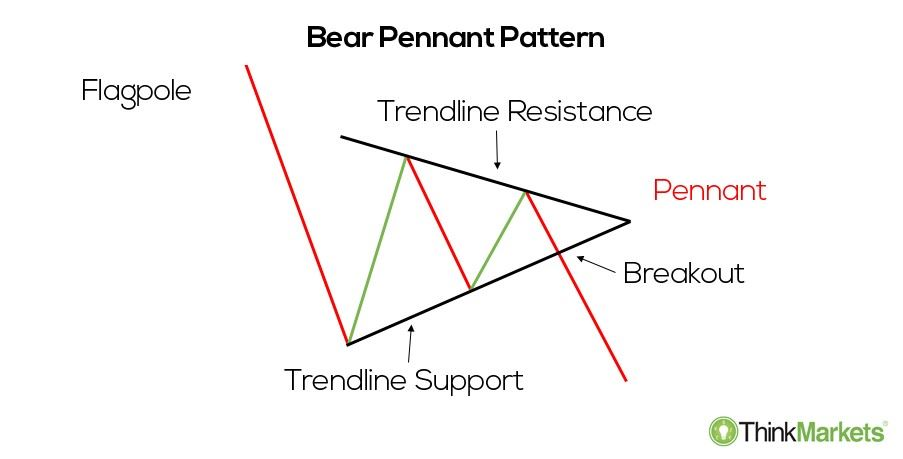 bearish pennant - an illustration