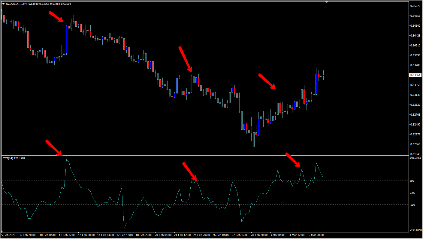The CCI indicator attached at the bottom of a chart