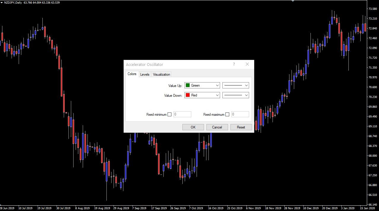 Adding the Bill Williams Accelerator Oscillator to Metatrader