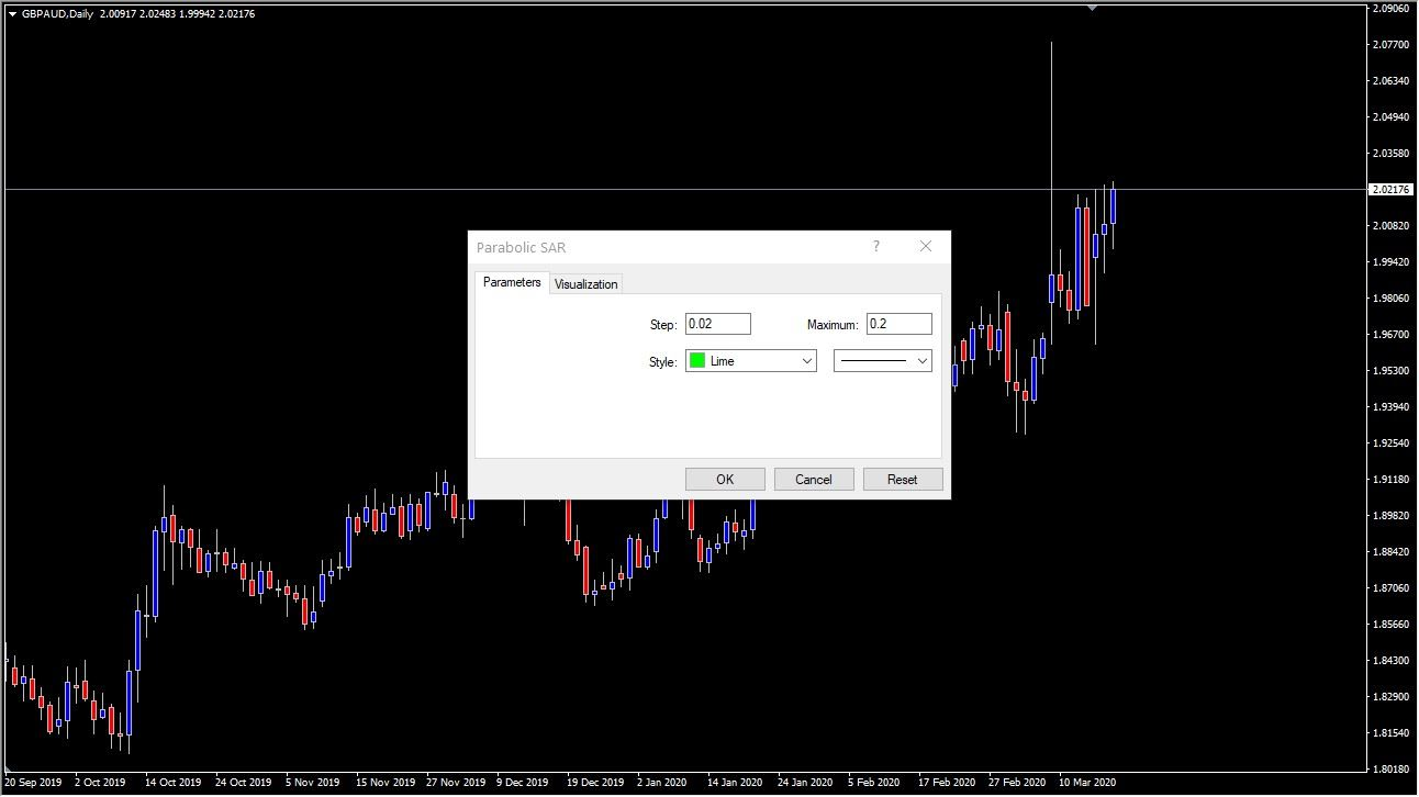 Inserting the PSAR on Metatrader charts