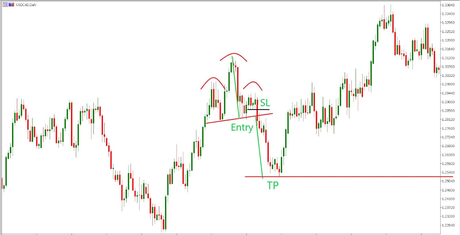 trading the head and shoulders pattern (MetaTrader5)