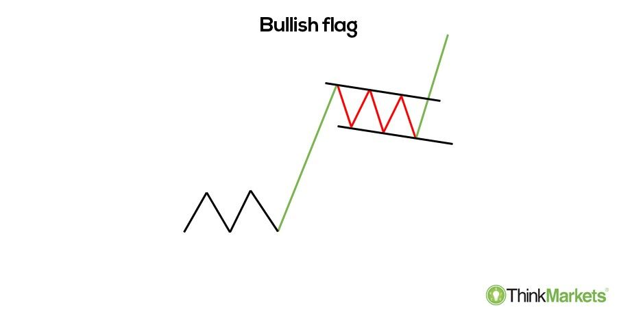 Bullish flag - an illustration