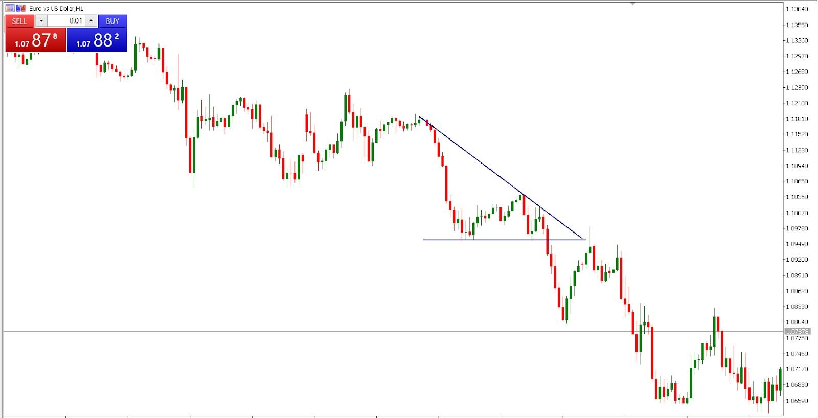 the descending triangle on EUR/USD hourly chart
