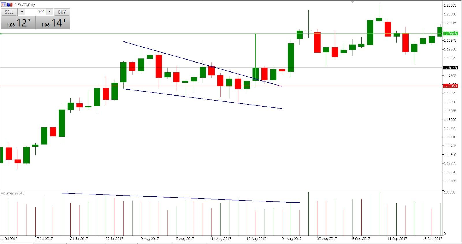 Trading falling wedge - EUR/USD daily chart