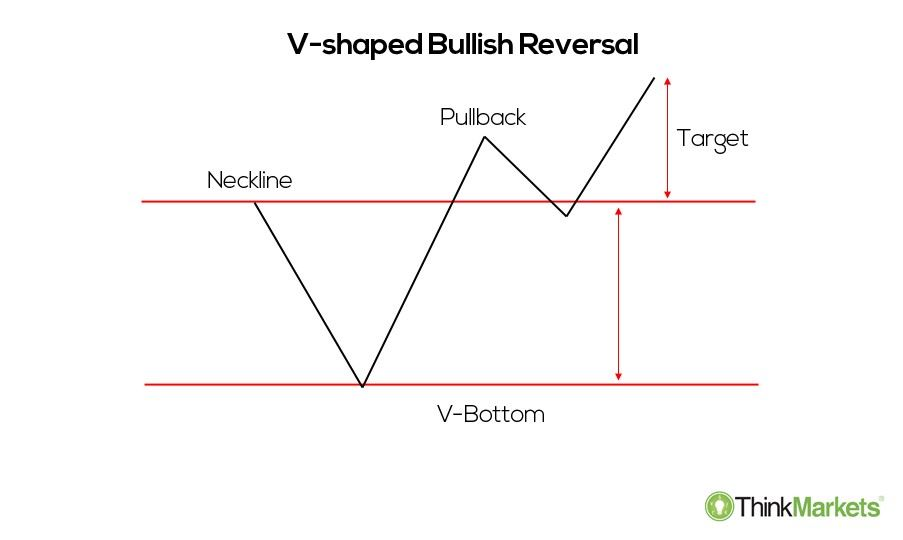 a V-shaped bullish reversal illustration