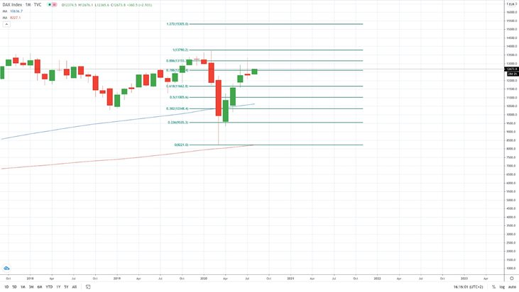 DAX Index - 2020 outlook