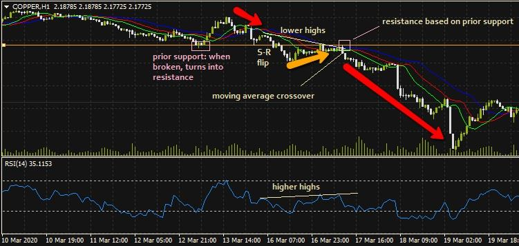 Hidden Bearish Divergence Showing Entry Triggers