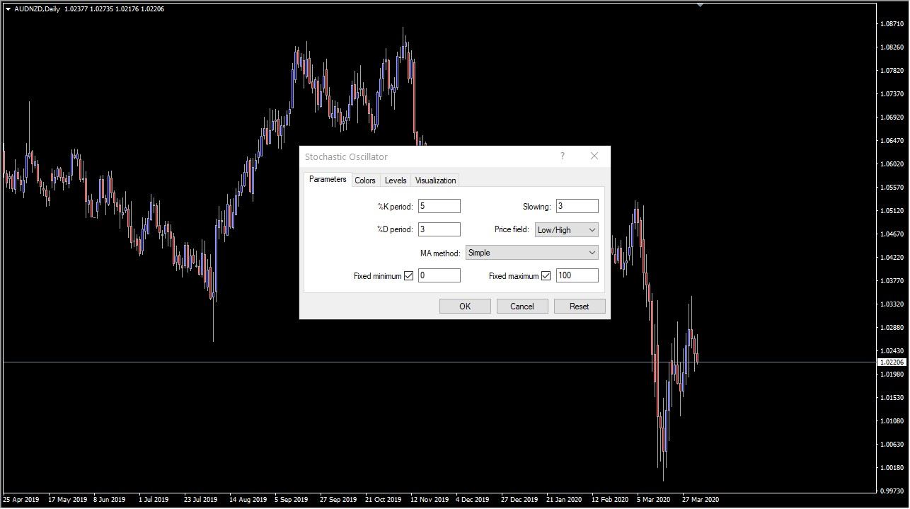 Adding the Stochastic Oscillator to the Metatrader platform
