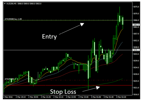 Es recomendable el take profit en forex trading