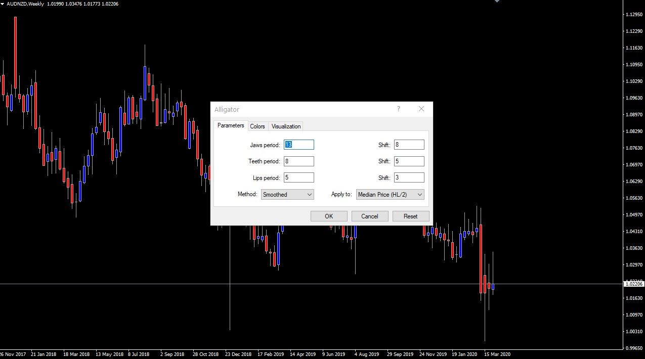 Applying the Bill Williams Alligator indicator to Metatrader
