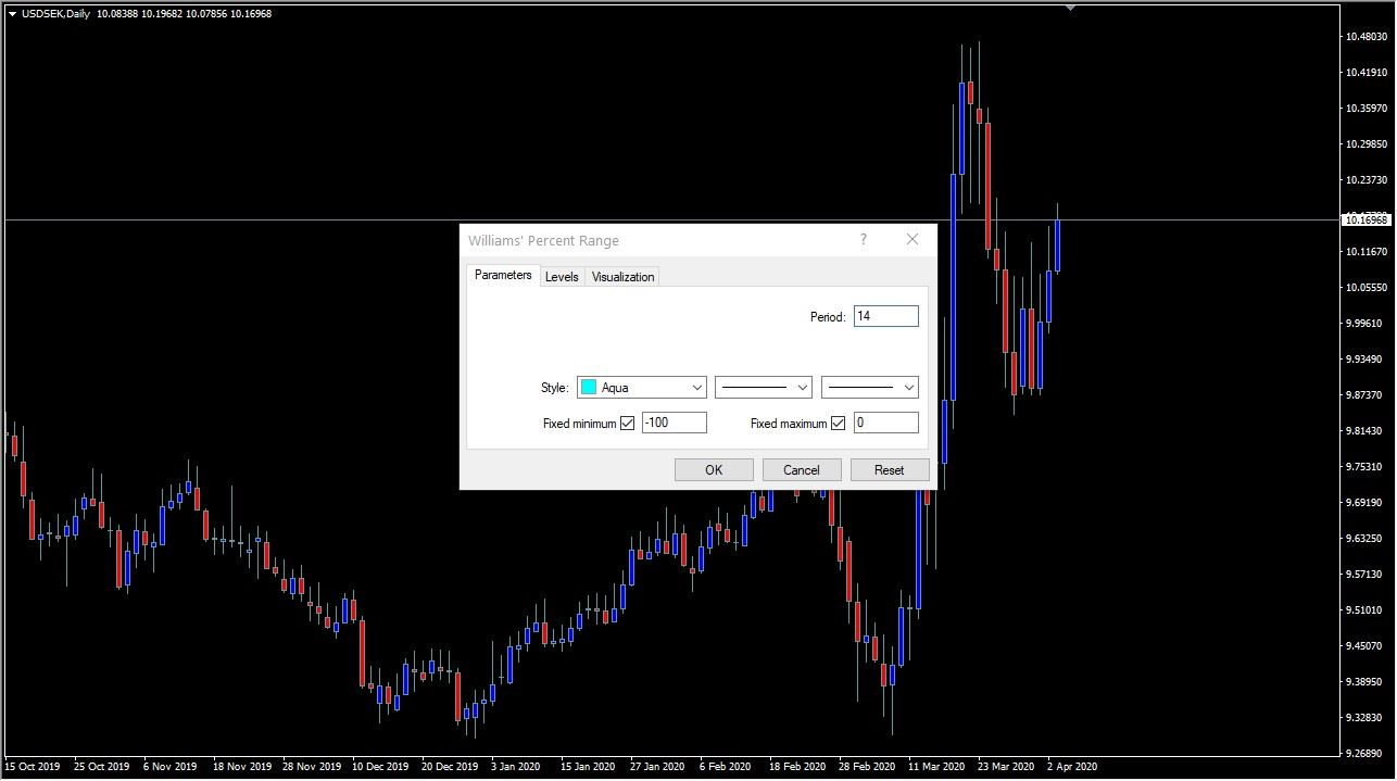 Setting up the Williams Percent Indicator on Metatrader