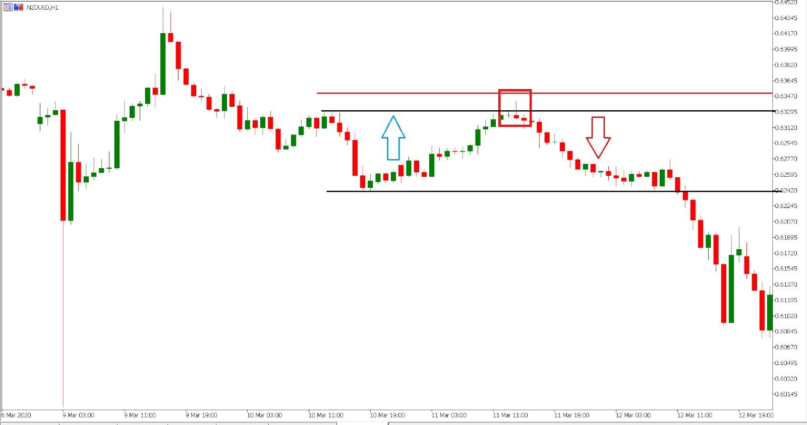 NZD/USD trading the shooting star pattern