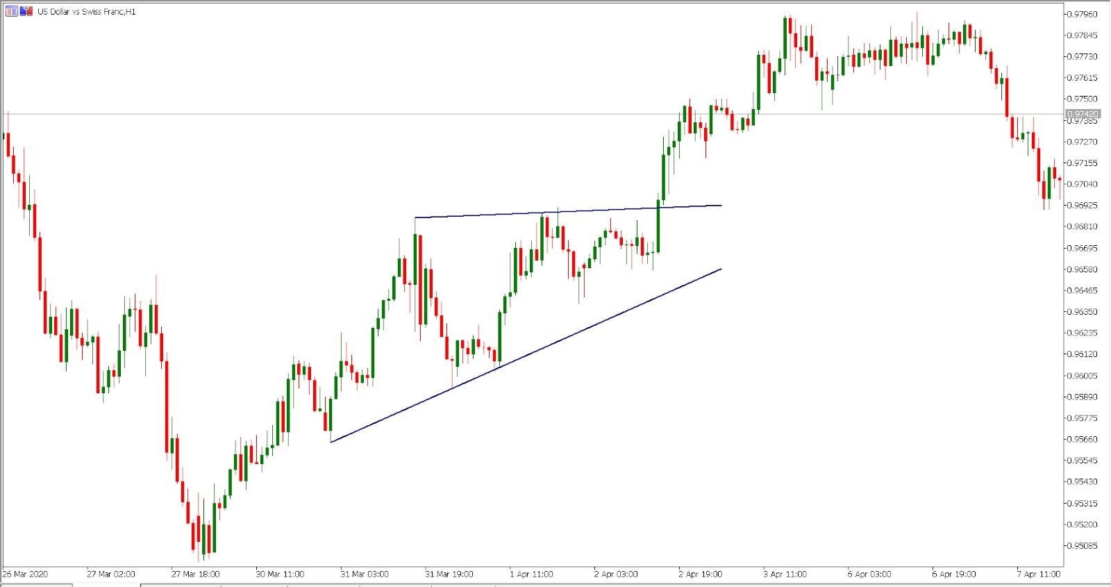 the ascending triangle on USD/CHF hourly chart
