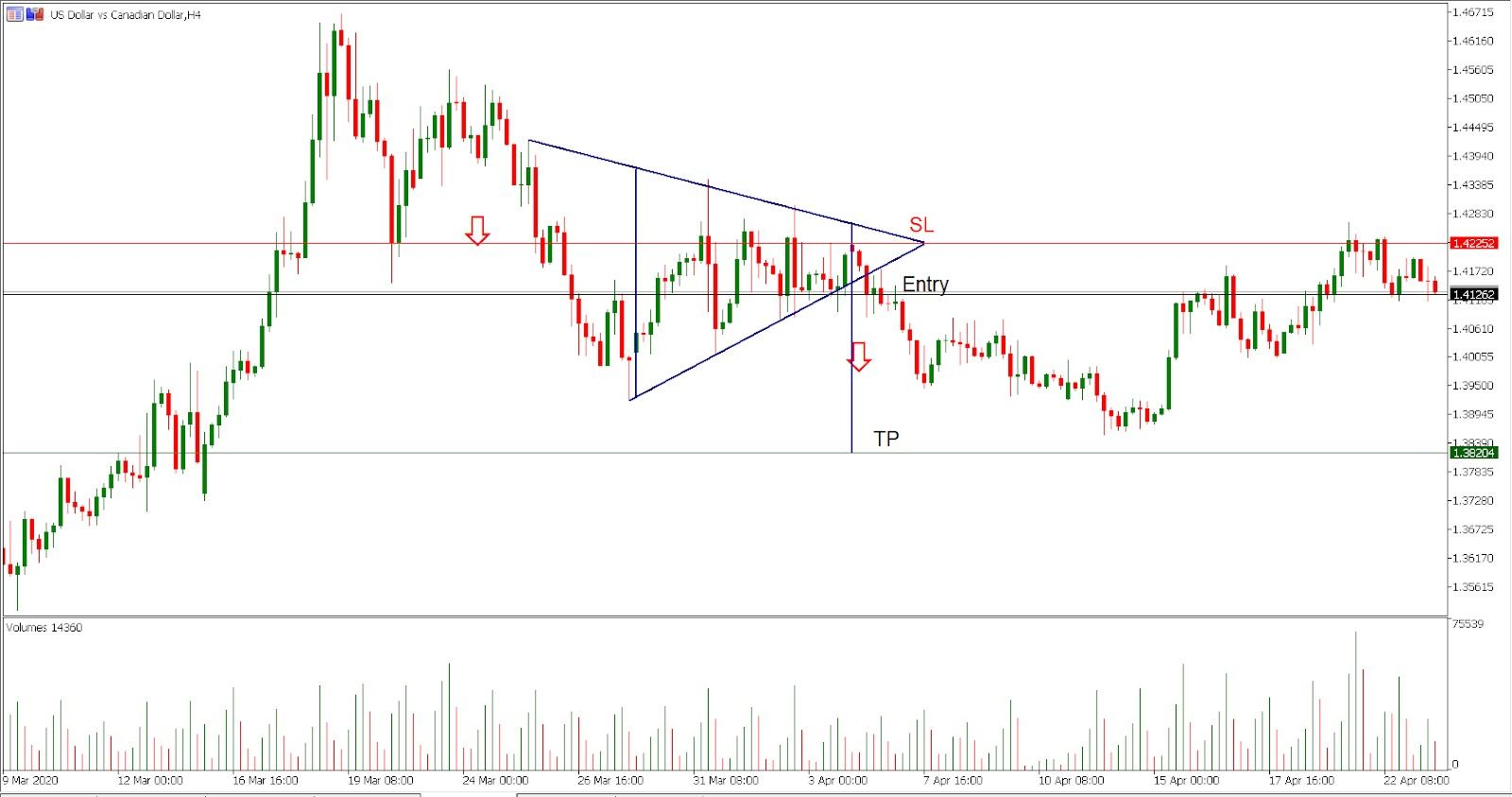 USD/CAD H4 chart - Trading the pattern