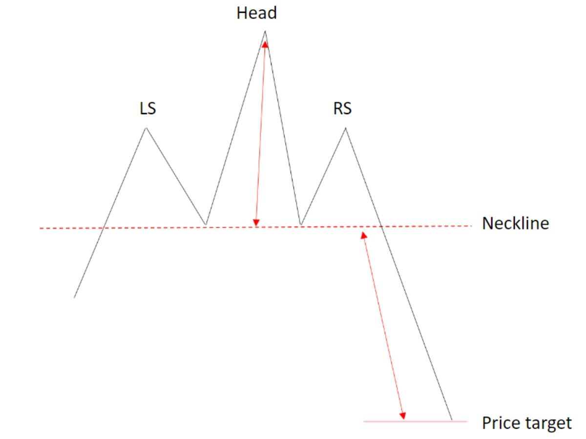 head and shoulders pattern example (Source: Investingcube)