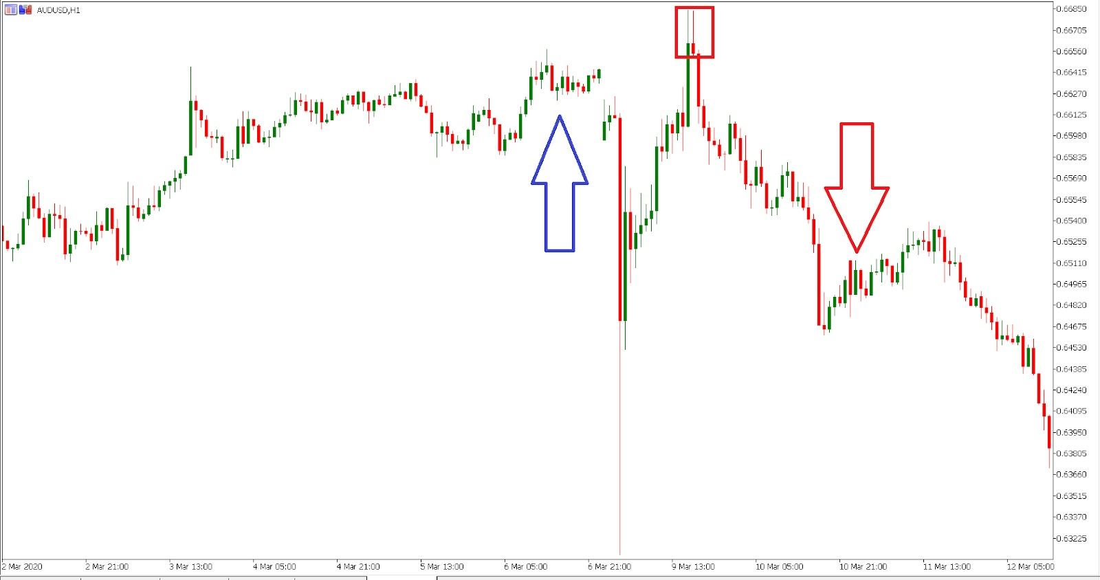 AUD/USD trading the shooting star pattern