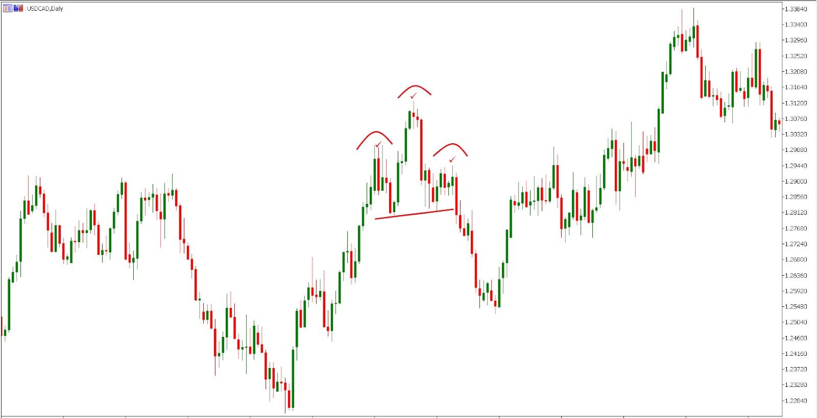 Spotting the head and shoulders pattern (MetaTrader5)