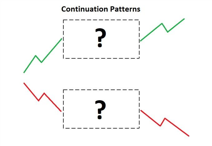 Continuation patterns - an illustration