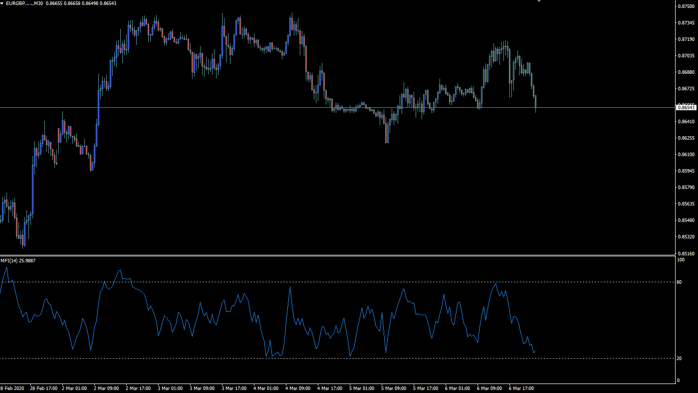 MFI on Metatrader 4/5