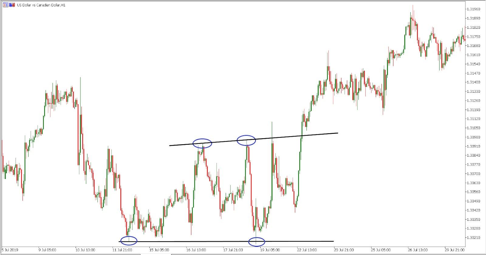 spotting the double bottom pattern with metatrader