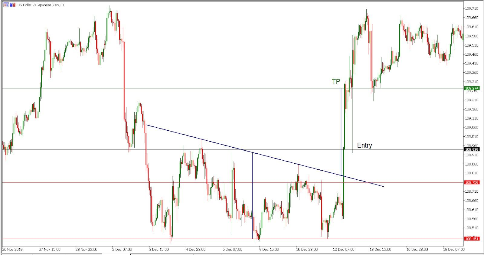 USD/JPY H1 chart - Trading the triple bottom pattern