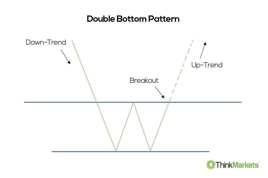 a double bottom illustration
