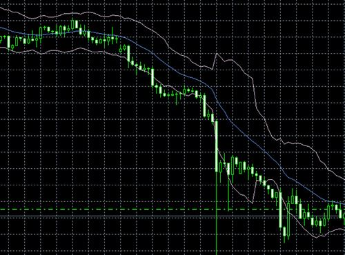 MetaTrader 4 Super Indicators | ThinkMarkets | AU