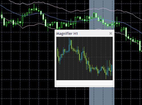 MetaTrader 4 Super Indicators | ThinkMarkets | AU