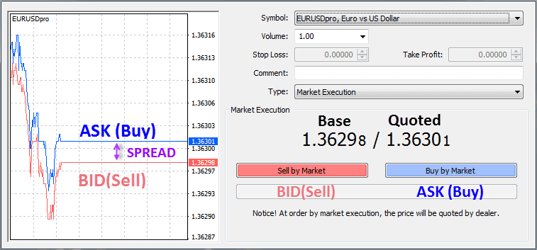 How is spread calculated in forex